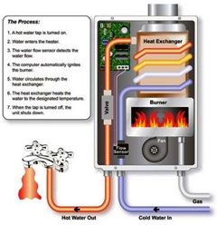 Tankless Water Heater at Just Tankless